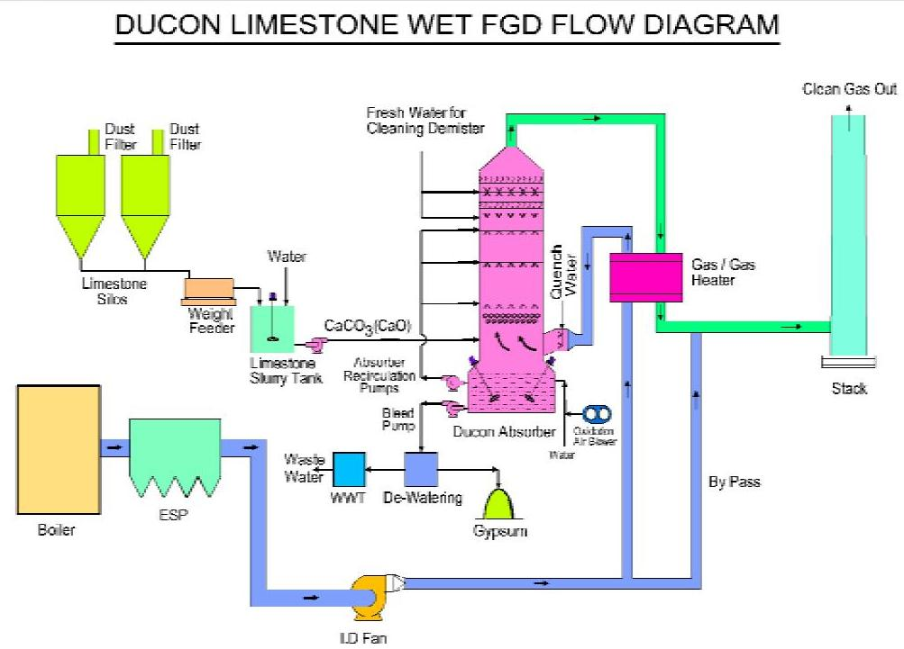 flue gas desulfurization essay Flue gas is the gas produced as a result of combustion taking place in various factories and power plants etc and emitted into the atmosphere or air through a pipe (referred to as flue.